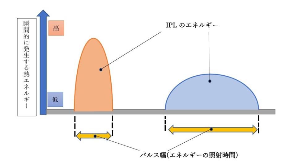 IPLのパルス幅