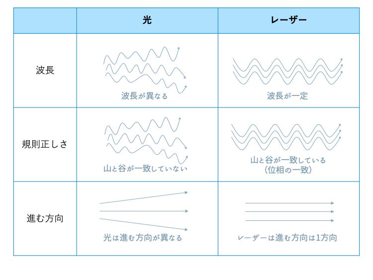 レーザーと光の波長の比較表