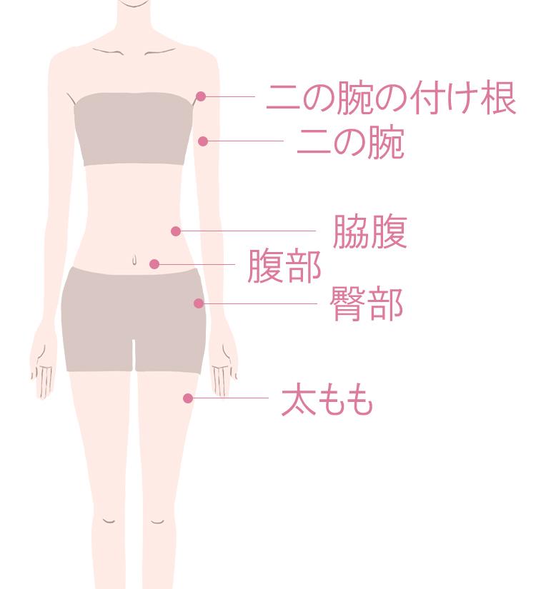 ハイフ治療ができる体の部位