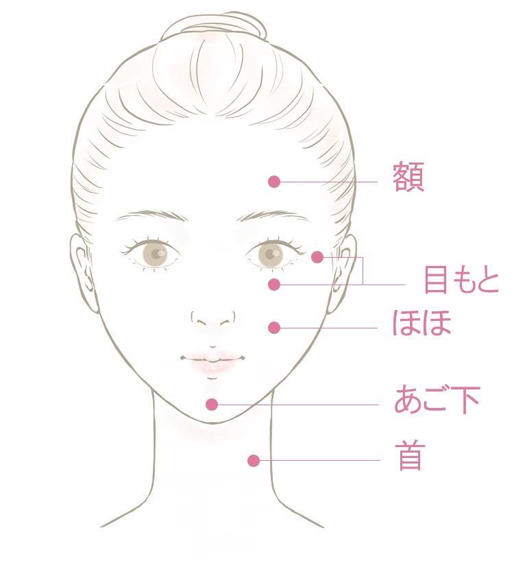 Delen van het gezicht die kunnen worden behandeld met koppelteken